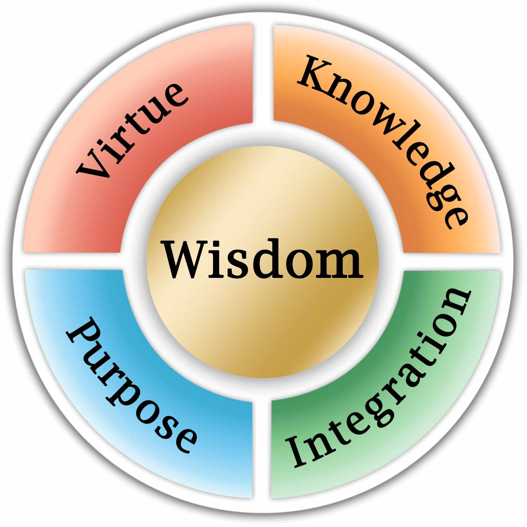 WIsdom-Wheel-Center-GOLD-Cross-V1(VH)-MedQual